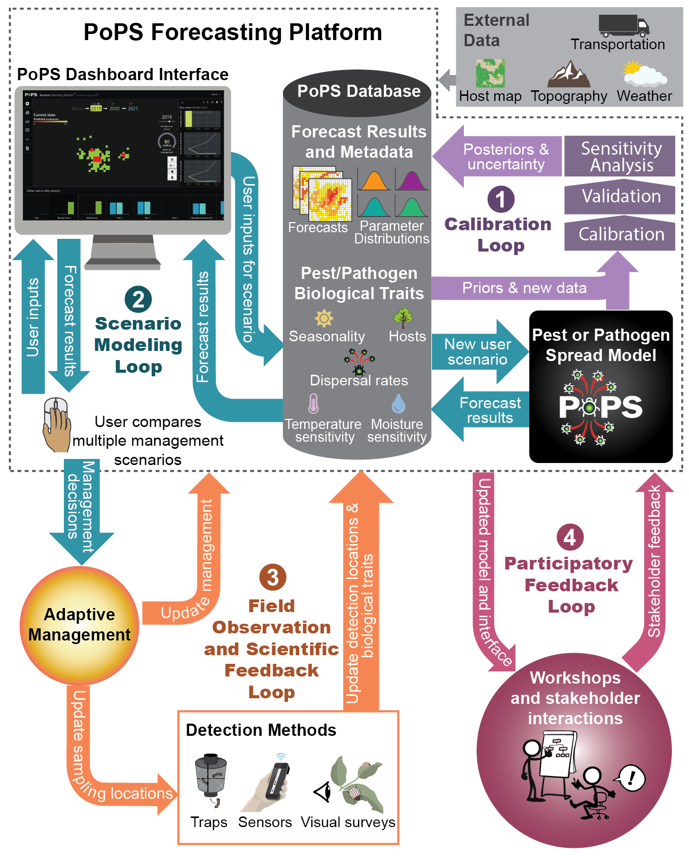 The PoPS Platform